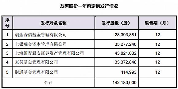 保利地产9.7亿限售股将解禁 一年前参与定增的险资们会减持吗?