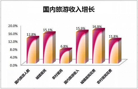 2017中國出境旅遊人數同比增長7% 入境游同比增0.8%