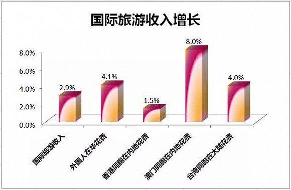 2017中国出境旅游人数同比增长7% 入境游同比