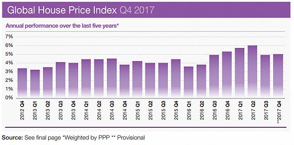 這是去年房價上漲最猛的國家和地區 中國人最愛的地方房價漲幅放緩