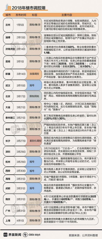 今年至少20地出台楼市新政 南京以后也得摇号买房了