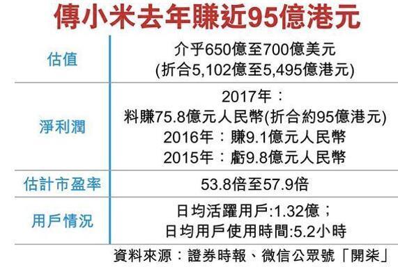 小米据悉就CDR事宜接触中信 计划5月IPO