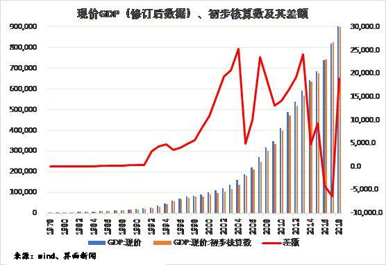 为什么要关注gdp_张澄 中国首次下修GDP数据为何值得关注