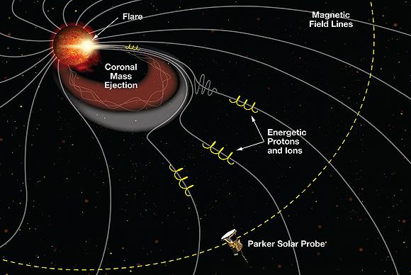 NASA太阳探测器发现太阳尘埃环的