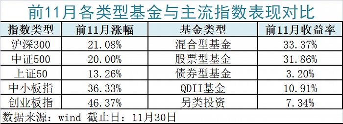 最牛暴赚126%前11月最赚钱基金平均跑赢大盘10个点