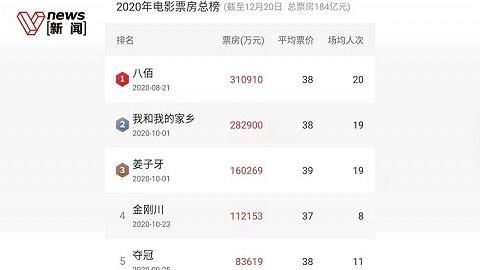 2020年中國電影票房下降七成,國產片占據前九