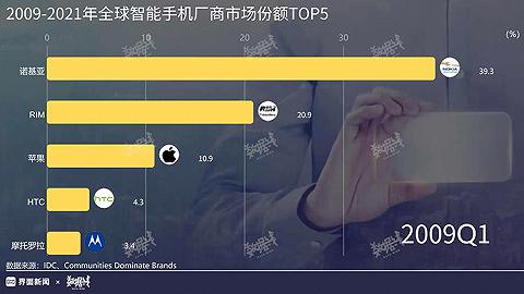 2009-2021年全球智能手機廠商市場份額TOP5