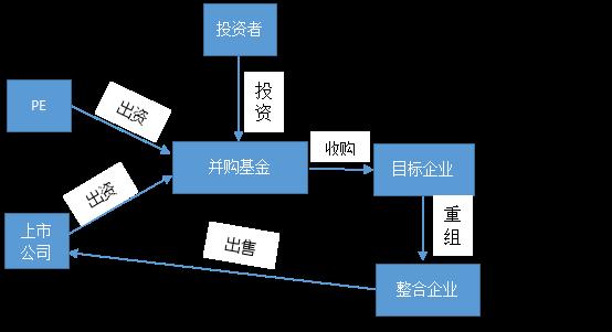 5上市公司+pe并构基金模式