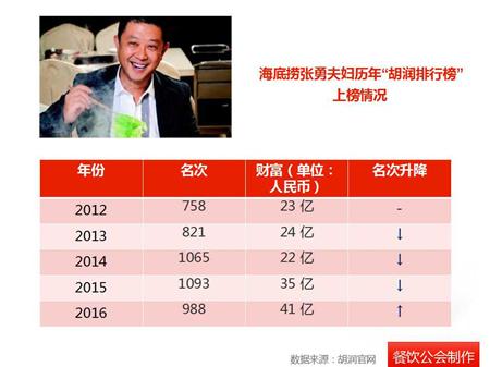 2012-2016年,海底捞的张勇,舒萍夫妇在胡润百富榜中的名次变化情况