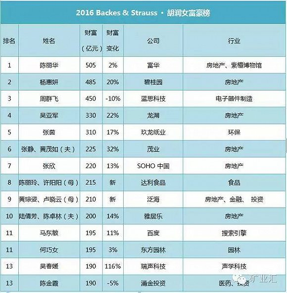 最新中国胡润女富豪榜,女矿老板财富完胜苏宁da师电视剧图片