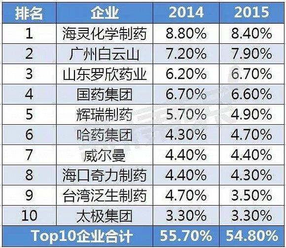 头孢菌素类抗生素市场分析(附Top10企业)
