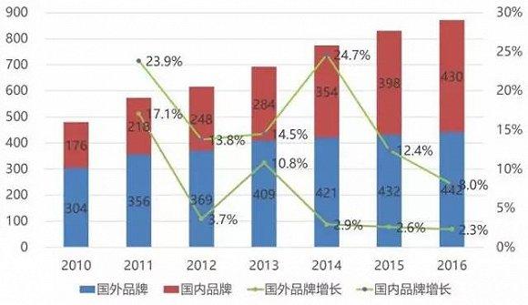 2016中国户外用品市场调查报告 揭秘484亿户外大生意
