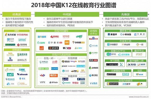 2018中国K12在线教育行业研究报告