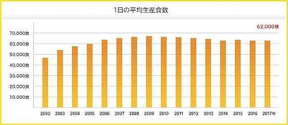 注:数据来源玉子屋日本官网图片