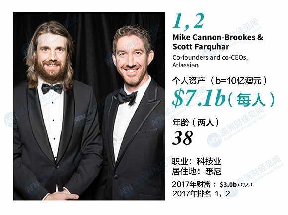 2018澳洲青年富豪榜 3名华裔上榜
