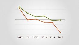 【图解】去年报纸利润下滑53.21% 今年又有12家纸媒倒闭