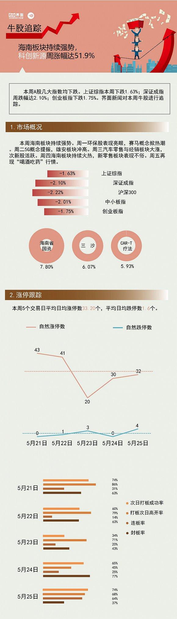 【一周牛股】海南板块持续强势 科创新源周涨幅达51.9%