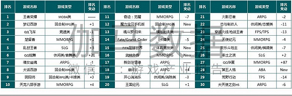中国移动游戏市场第二季度收入320.1亿元 RPG依然是最赚钱的游戏类型