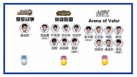 快看   别总不让孩子打游戏 中国电竞队都拿好多世界冠军了