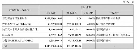 来源:中通客车半年报