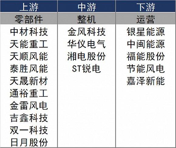 """风电光伏三季报业绩不""""风光"""" 十余家公司股价已腰斩"""