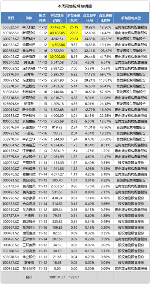 药石科技23亿市值限售股解禁 首发股东计划套现1.8亿