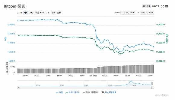 比特币24小时内跌超10% 又是硬分叉惹的祸?