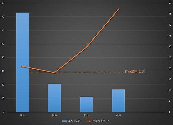 【解读】A股快递四巨头10月经营:顺丰市场份额萎缩 申通一枝独秀