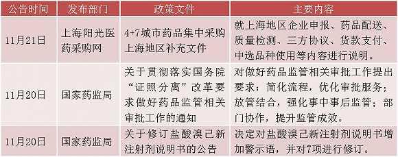 【医药周报】美年健康拟定增融资近24亿元 云南白药复牌大涨机构博弈