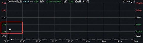 这只退市股创出A股史上最低股价,更有上亿资金突然进场想要撬动跌停板