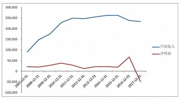 味千首席财务官涉嫌挪用资金被罢免,这家公司股价今年以来跌了37%