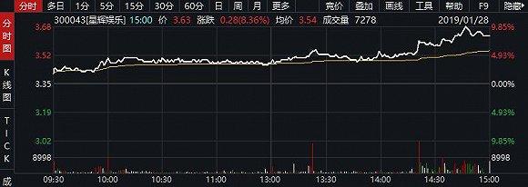 国脚武磊加盟的西班牙人隶属A股上市公司,星辉娱乐大涨8.36%