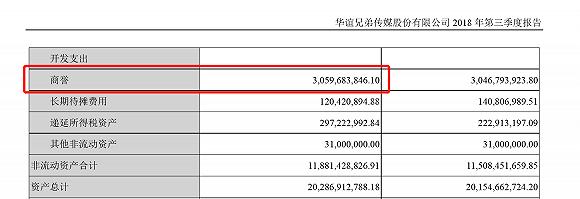 电影票房未达预期、30亿商誉高悬,华谊兄弟去年亏损逼近10亿