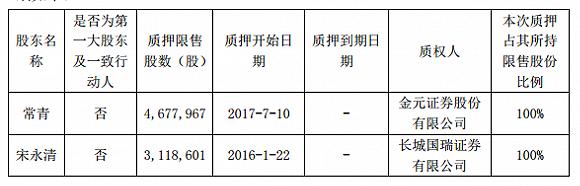 东土科技子公司未完成业绩承诺,四位相关股东违约质押股票