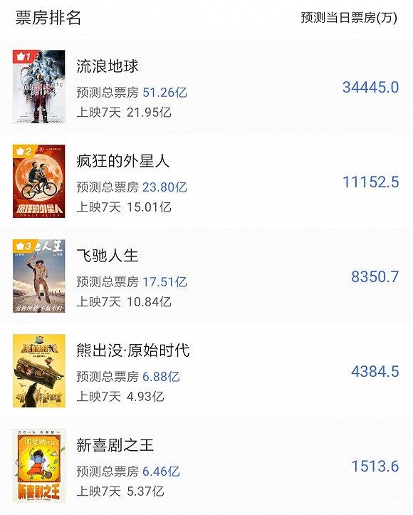 春节档票房大战传导A股:北京文化涨停市值破百亿,新文化大跌超7%