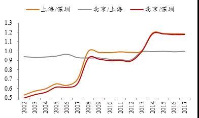 上海城市人均可支配收入_人均可支配收入