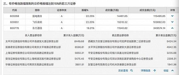 大股东减持套现6.56亿,今年以来上涨超过165%的东方通信迎来大跌