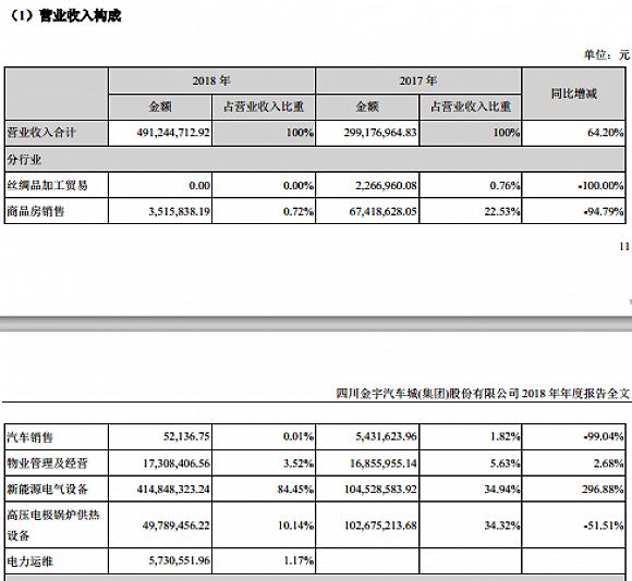 金宇车城去年增收不增利,收购的智临电气9000万业绩承诺只完成了37万