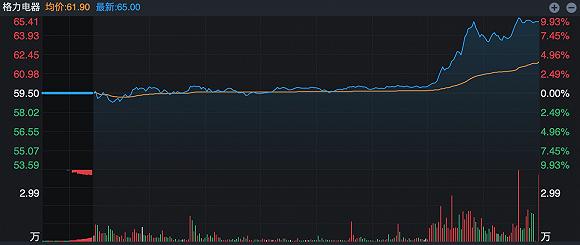新主未定股价疯涨,两份采购公告透露信息,格力电器市值逼近4000亿