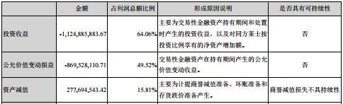 昔日股神不再炒股了,上海莱士去年亏损超15亿,主业盈利持续承压