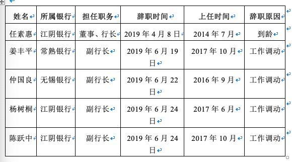江蘇農商行人事波動大:江陰銀行兩副行長同時離職