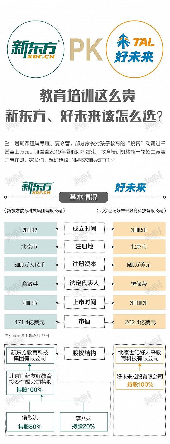 数据 | 好未来、新东方该怎么给孩子选?图1