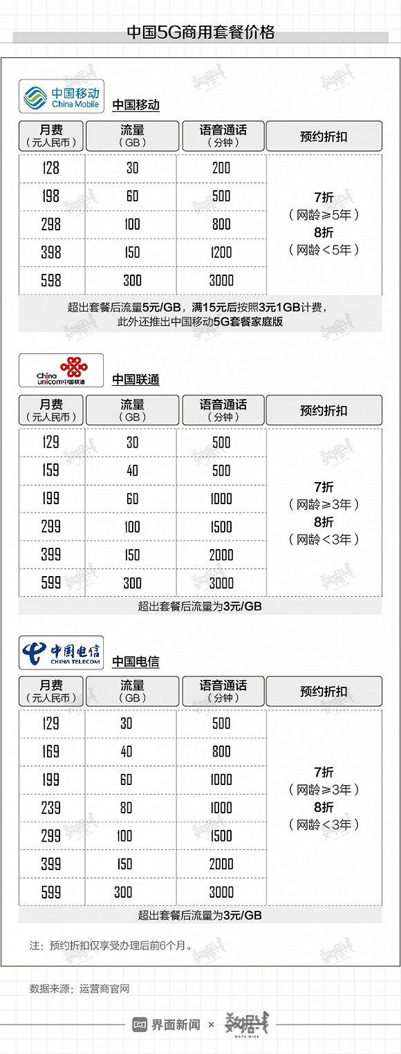 数据 | 三大运营商5G资费贵么?图2