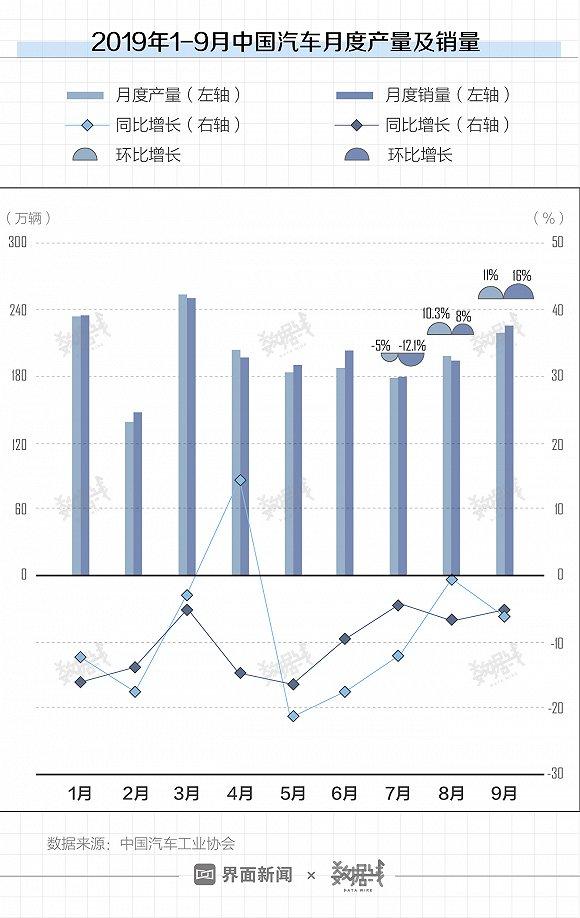 赢咖2:数据 | 前三季度车企成绩单:长安汽车最赔钱,上汽集团利润最高图2