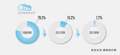 今年95%左右貧困人口將脫貧(新數據 新看點④)