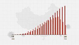 数据   (截至2月11日24时)新型冠状病毒感染肺炎病例通报例