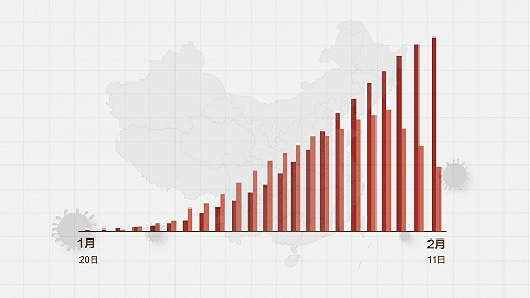 數據   (截至2月11日24時)新型冠狀病毒感染肺炎病例通報例