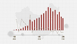 数据   全国新增确诊病例、新增疑似病例创12天新低