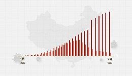 数据   (截至2月17日24时)新型冠状病毒感染肺炎病例通报例