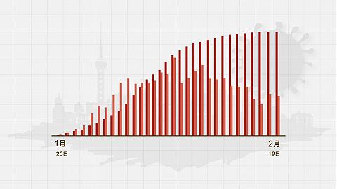 数据 | 上海连续两天新增确诊病例0增长,卫健委最新通报